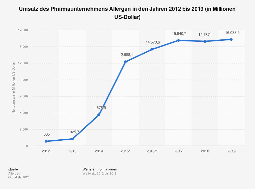 Statistik: Umsatz des Pharmaunternehmens Allergan in den Jahren 2012 bis 2018 (in Millionen US-Dollar) | Statista