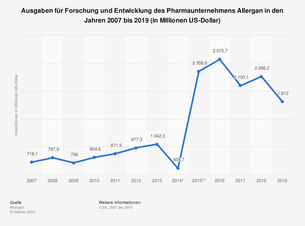 Statistik: Ausgaben für Forschung und Entwicklung des Pharmaunternehmens Allergan in den Jahren 2007 bis 2019 (in Millionen US-Dollar) | Statista