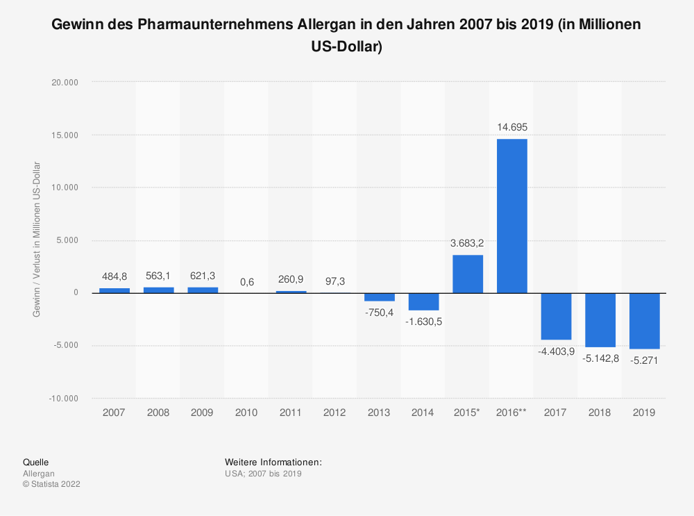 Statistik: Gewinn des Pharmaunternehmens Allergan in den Jahren 2007 bis 2018 (in Millionen US-Dollar) | Statista