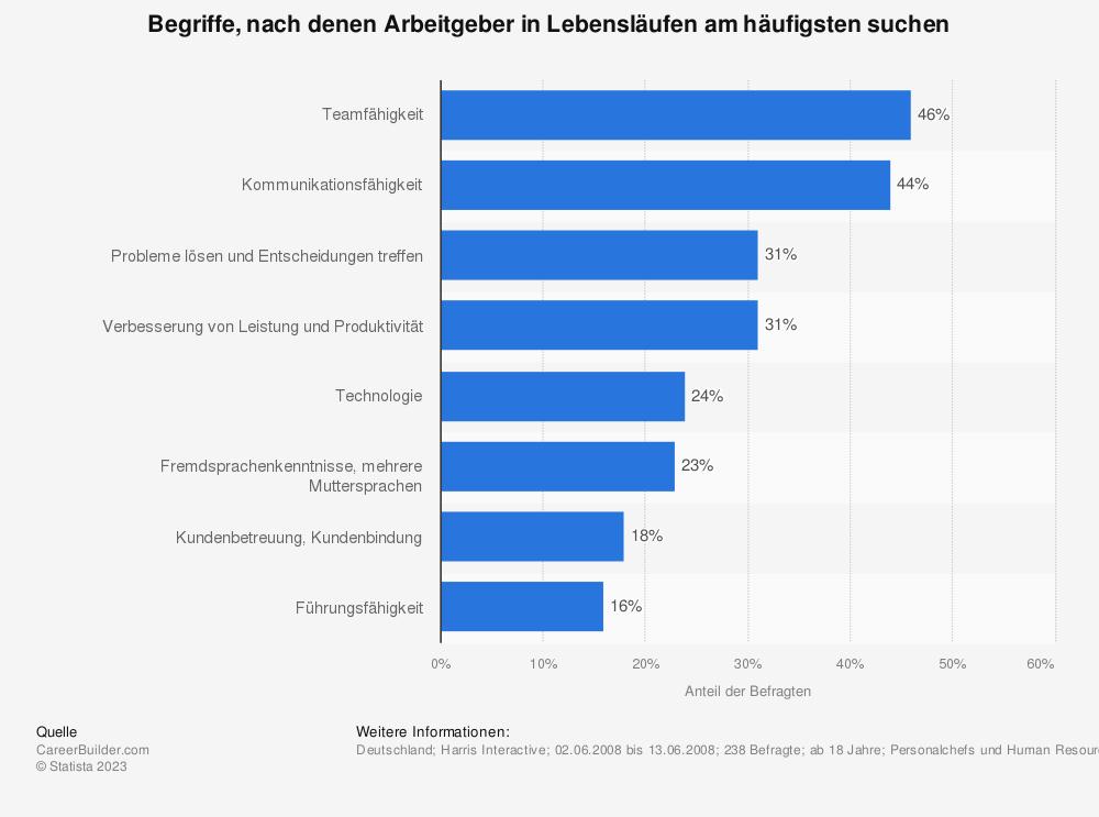 Statistik: Begriffe, nach denen Arbeitgeber in Lebensläufen am häufigsten suchen | Statista