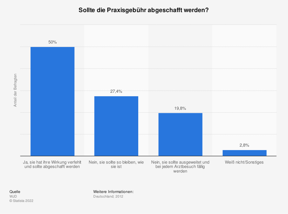Statistik: Sollte die Praxisgebühr abgeschafft werden? | Statista
