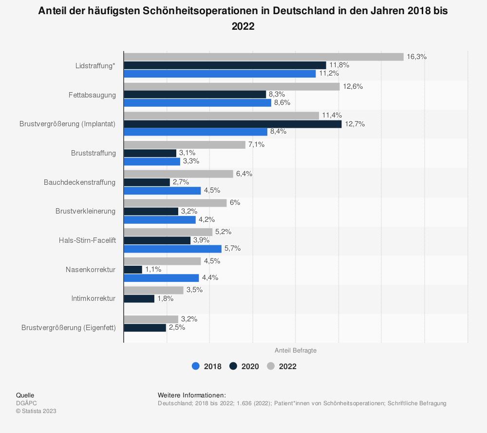 Statistik: Anteil der häufigsten Schönheitsoperationen in Deutschland in den Jahren 2011 bis 2015 | Statista