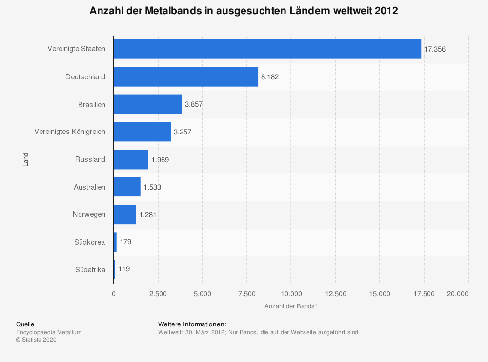 Statistik: Anzahl der Metalbands in ausgesuchten Ländern weltweit 2012 | Statista