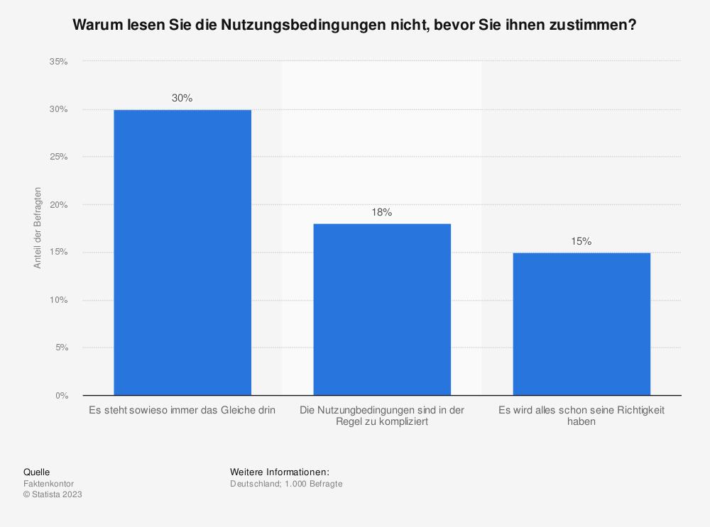 Statistik: Warum lesen Sie die Nutzungsbedingungen nicht, bevor Sie ihnen zustimmen? | Statista