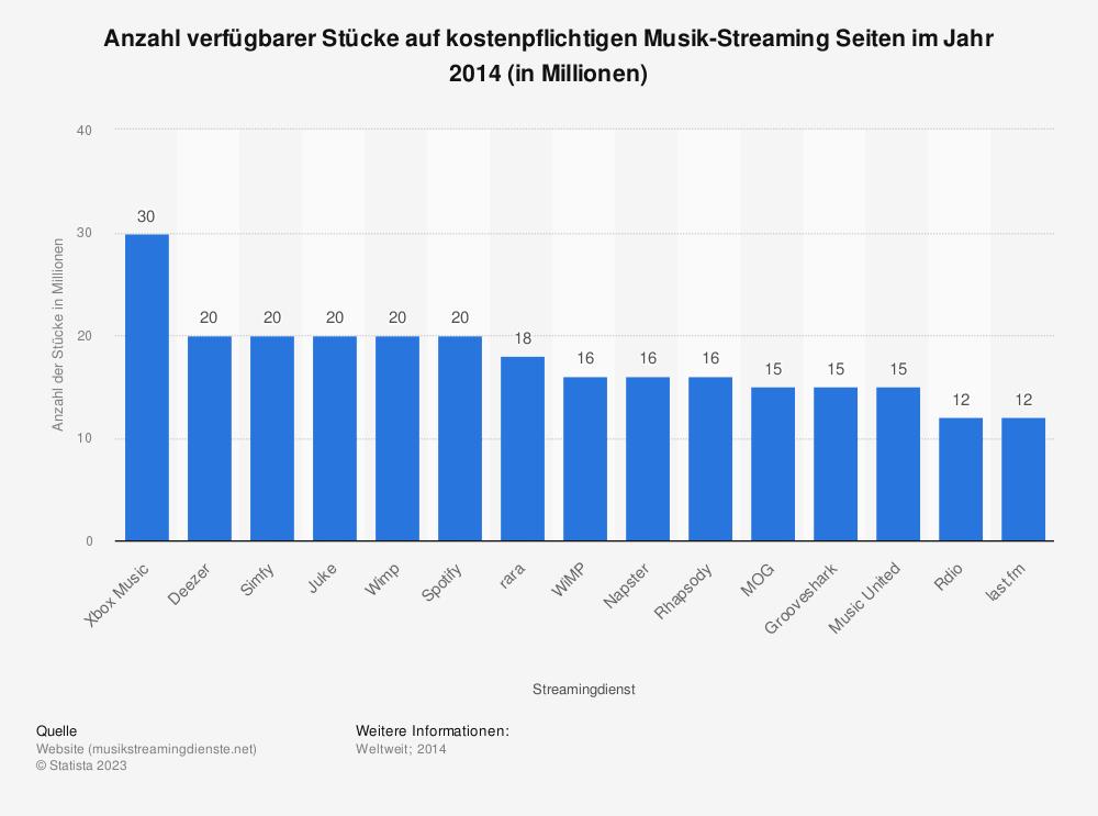 Statistik: Anzahl verfügbarer Stücke auf kostenpflichtigen Musik-Streaming Seiten im Jahr 2014 (in Millionen) | Statista