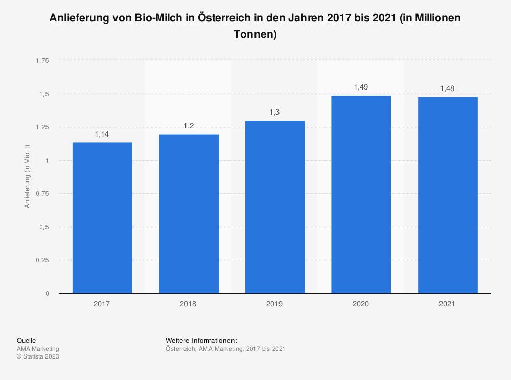 Statistik: Anlieferung von Bio-Milch in Österreich in den Jahren 2017 bis 2019 (in Millionen Tonnen)   Statista