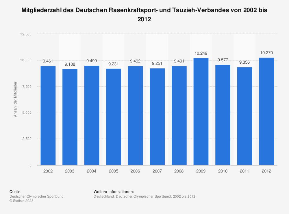Statistik: Mitgliederzahl des Deutschen Rasenkraftsport- und Tauzieh-Verbandes von 2002 bis 2012 | Statista