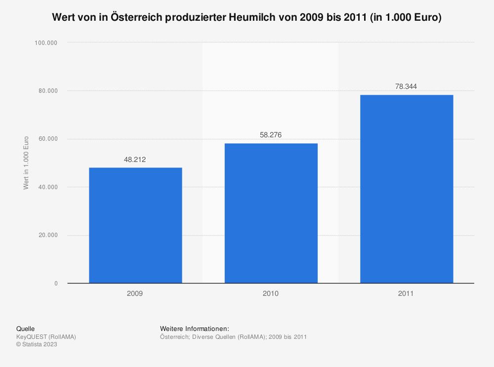 Statistik: Wert von in Österreich produzierter Heumilch von 2009 bis 2011 (in 1.000 Euro) | Statista