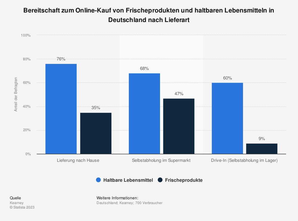 Statistik: Bereitschaft zum Online-Kauf von Frischeprodukten und haltbaren Lebensmitteln in Deutschland nach Lieferart | Statista