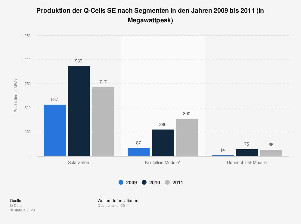 Statistik: Produktion der Q-Cells SE nach Segmenten in den Jahren 2009 bis 2011 (in Megawattpeak) | Statista