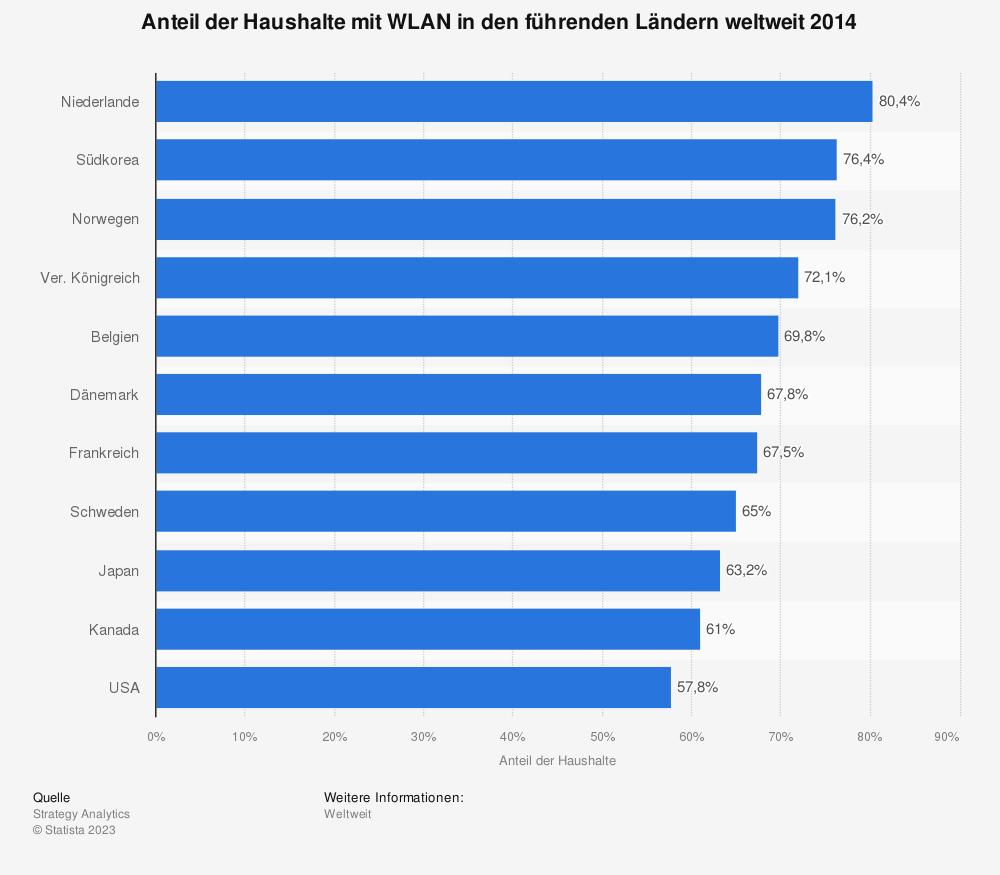 Statistik: Anteil der Haushalte mit WLAN in den führenden Ländern weltweit 2014 | Statista