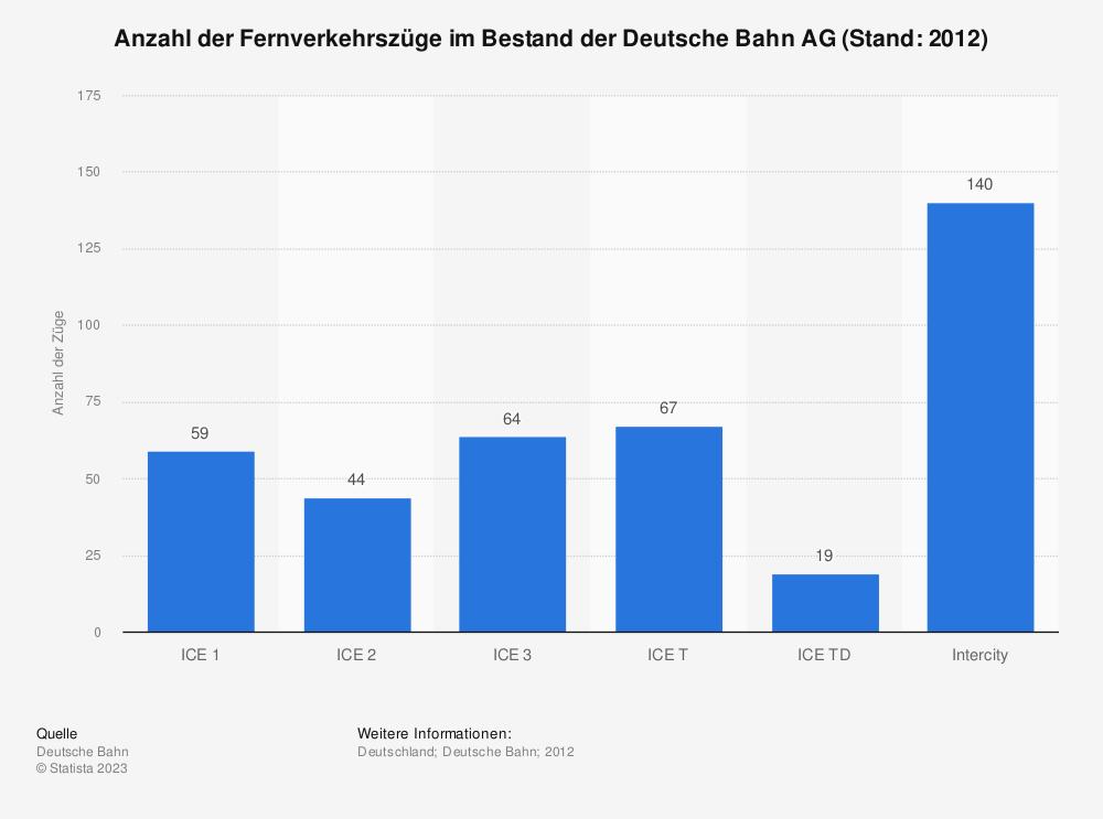 Statistik: Anzahl der Fernverkehrszüge im Bestand der Deutsche Bahn AG (Stand: 2012) | Statista