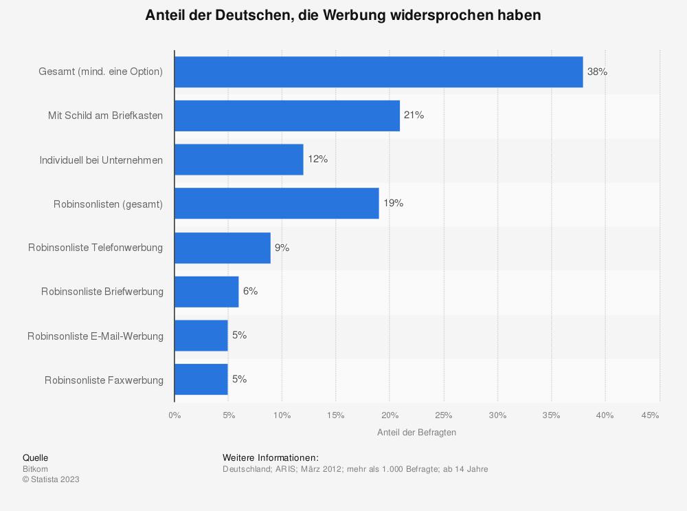 Statistik: Anteil der Deutschen, die Werbung widersprochen haben | Statista