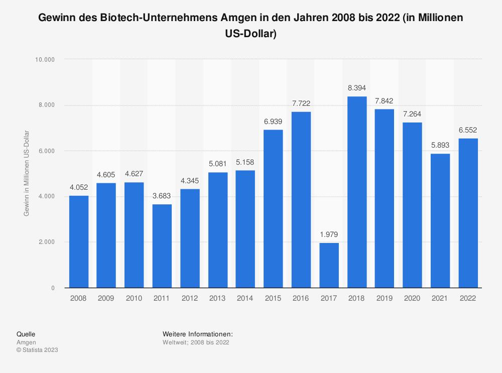 Statistik: Gewinn des Bitotech-Unternehmens Amgen in den Jahren 2008 bis 2018 (in Millionen US-Dollar) | Statista