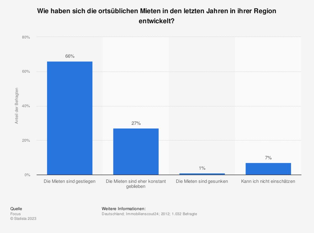 Statistik: Wie haben sich die ortsüblichen Mieten in den letzten Jahren in ihrer Region entwickelt?, Statista