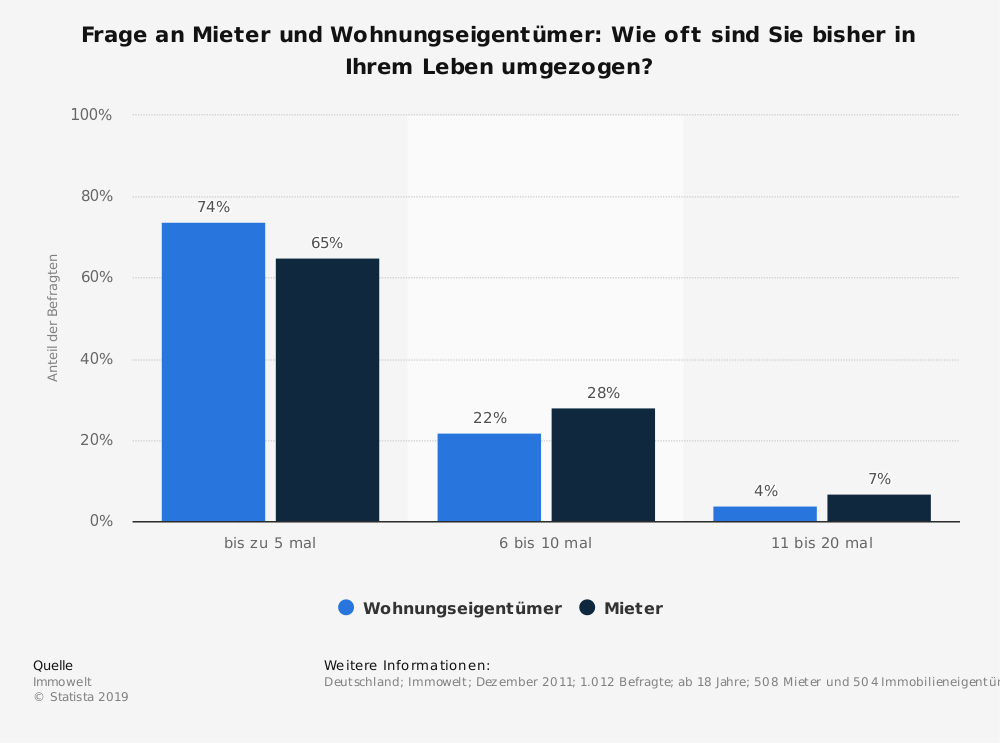 Statistik: Frage an Mieter und Wohnungseigentümer: Wie oft sind Sie bisher in Ihrem Leben umgezogen? | Statista