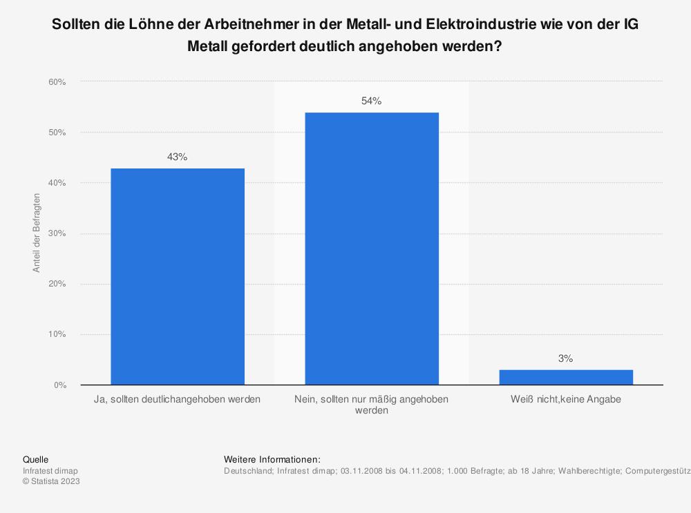 Statistik: Sollten die Löhne der Arbeitnehmer in der Metall- und Elektroindustrie wie von der IG Metall gefordert deutlich angehoben werden? | Statista