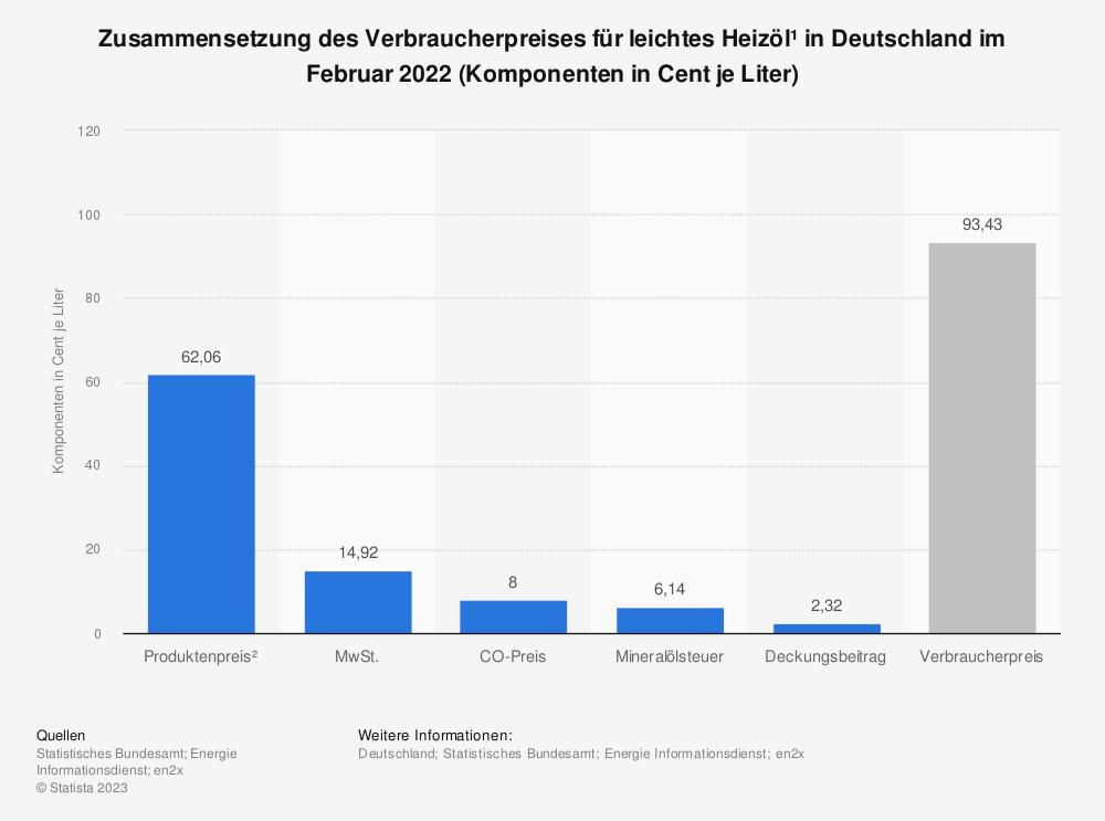 Statistik: Zusammensetzung des Verbraucherpreises für leichtes Heizöl¹ in Deutschland im April 2021 (Komponenten in Cent je Liter) | Statista