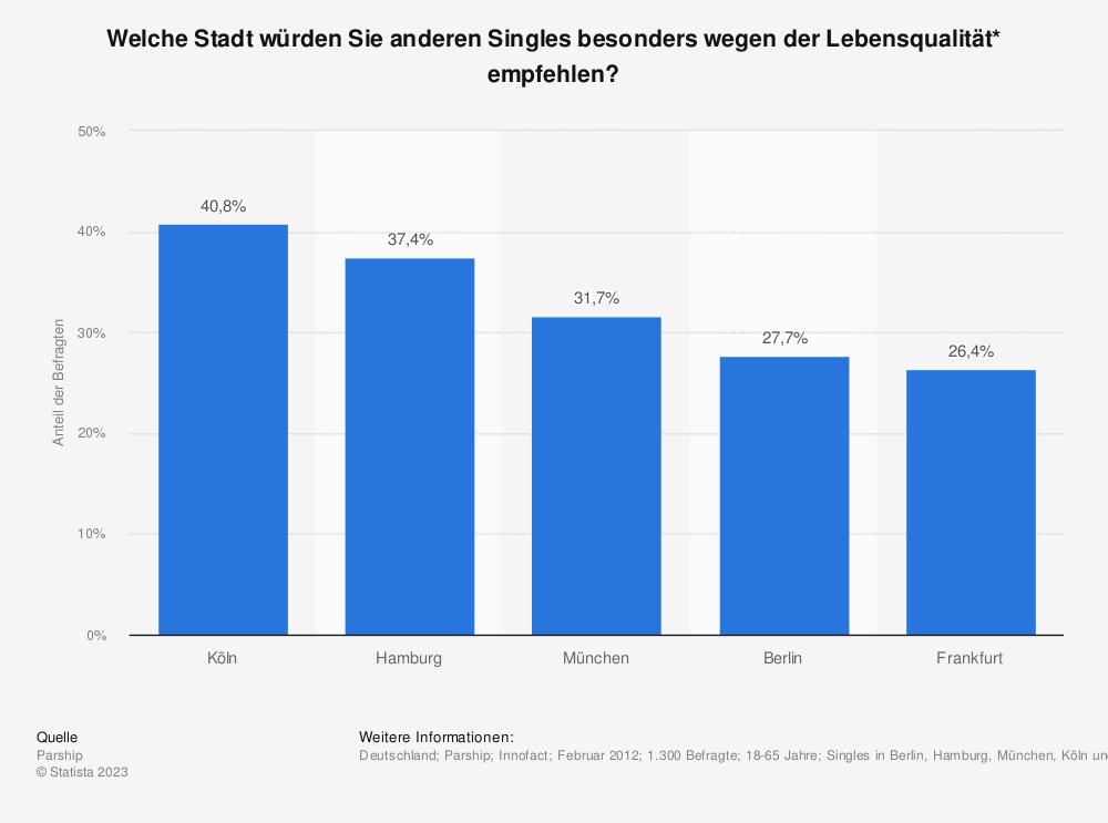 Statistik: Welche Stadt würden Sie anderen Singles besonders wegen der Lebensqualität* empfehlen? | Statista
