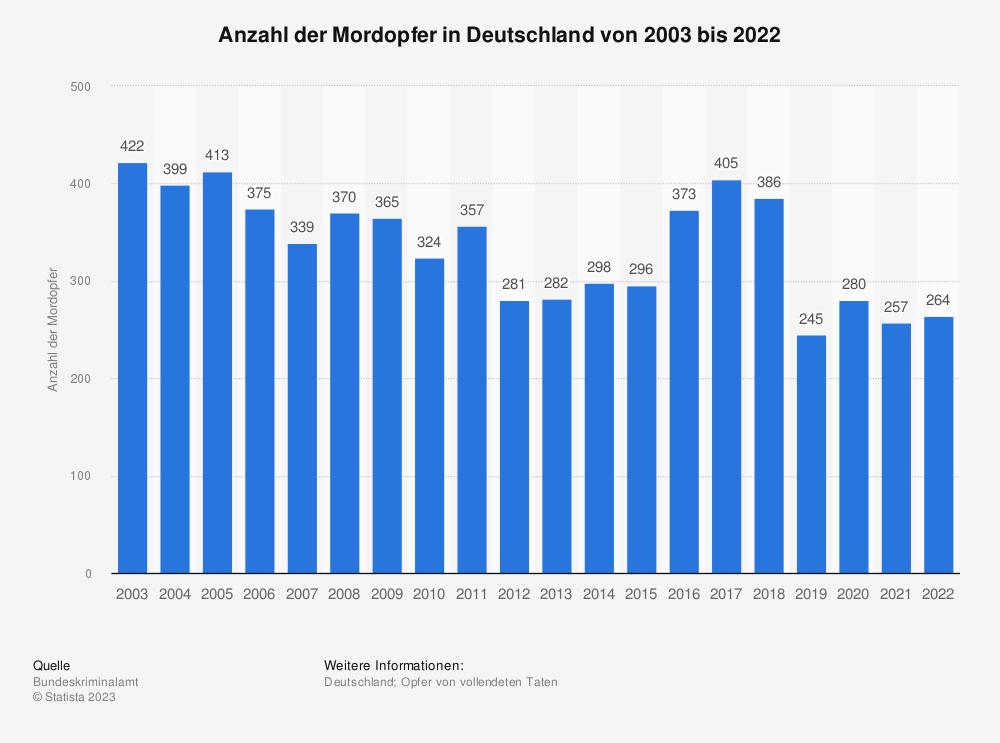Statistik: Anzahl der Mordopfer in Deutschland von 2000 bis 2013 | Statista