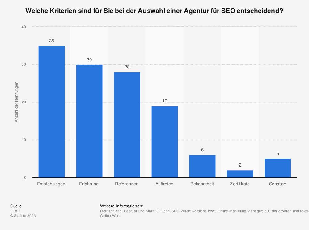Statistik: Welche Kriterien sind für Sie bei der Auswahl einer Agentur für SEO entscheidend? | Statista