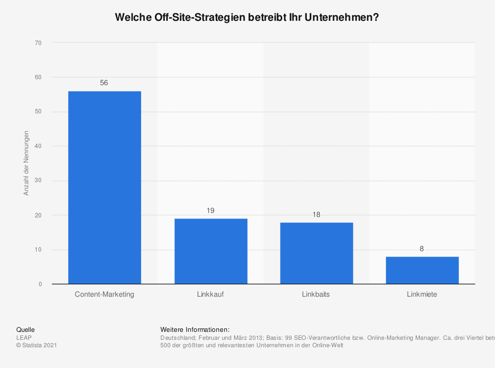 Statistik: Welche Off-Site-Strategien betreibt Ihr Unternehmen? | Statista