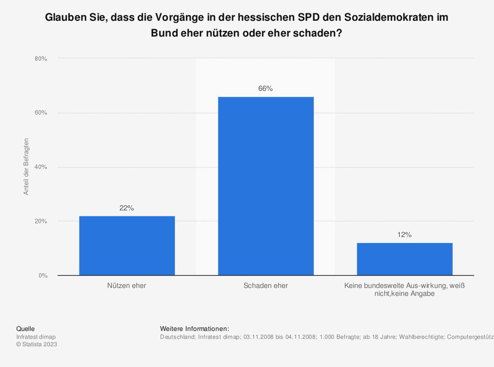 Statistik: Glauben Sie, dass die Vorgänge in der hessischen SPD den Sozialdemokraten im Bund eher nützen oder eher schaden? | Statista