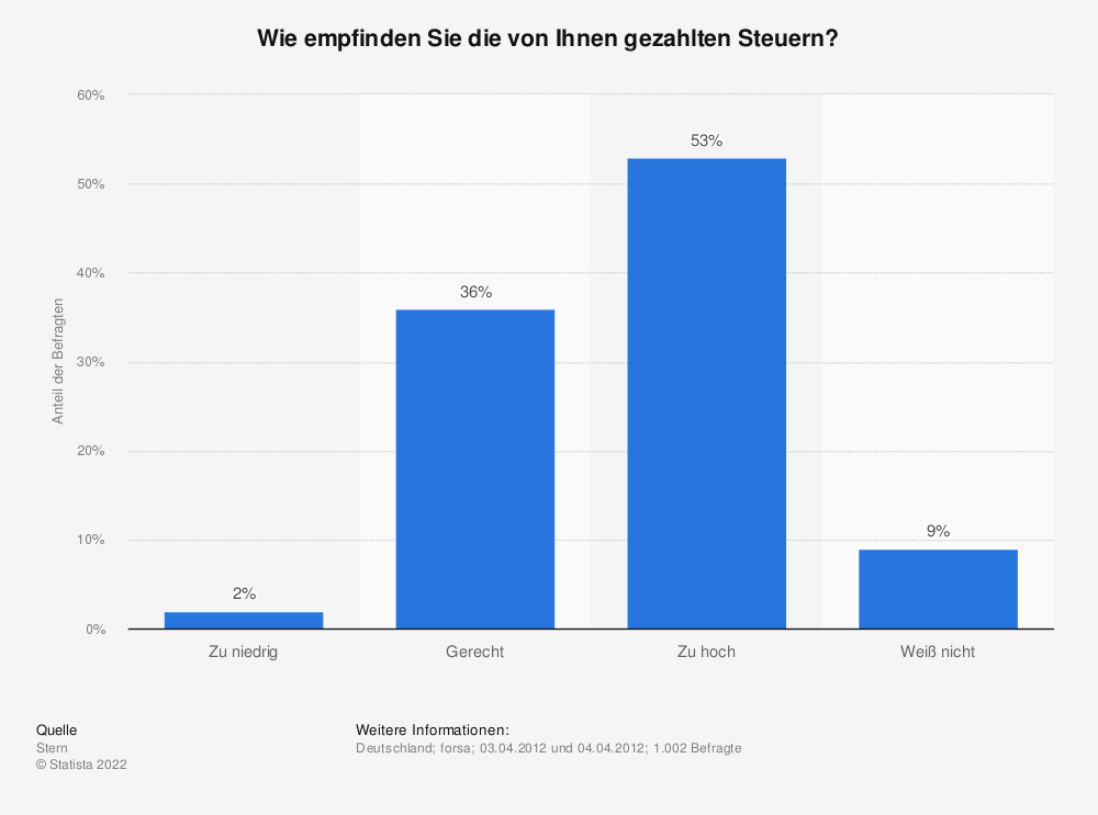 Statistik: Wie empfinden Sie die von Ihnen gezahlten Steuern?   Statista