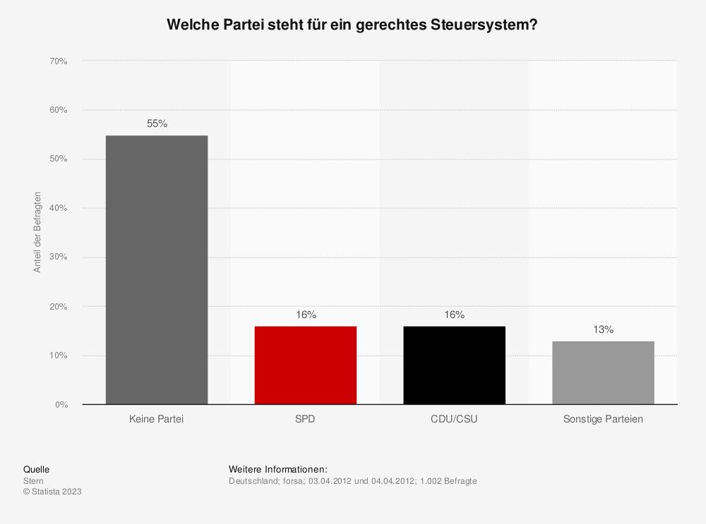 Statistik: Welche Partei steht für ein gerechtes Steuersystem? | Statista