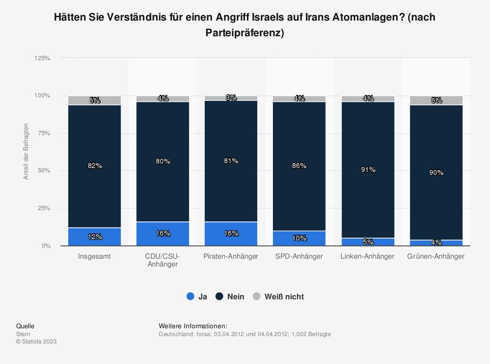Statistik: Hätten Sie Verständnis für einen Angriff Israels auf Irans Atomanlagen? (nach Parteipräferenz) | Statista