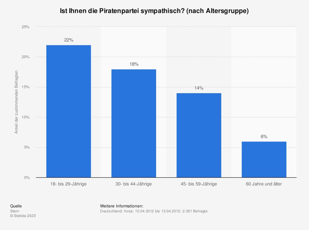 Statistik: Ist Ihnen die Piratenpartei sympathisch? (nach Altersgruppe) | Statista