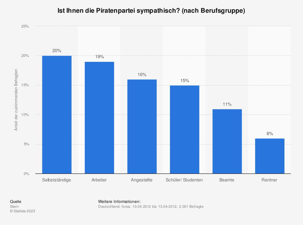 Statistik: Ist Ihnen die Piratenpartei sympathisch? (nach Berufsgruppe) | Statista