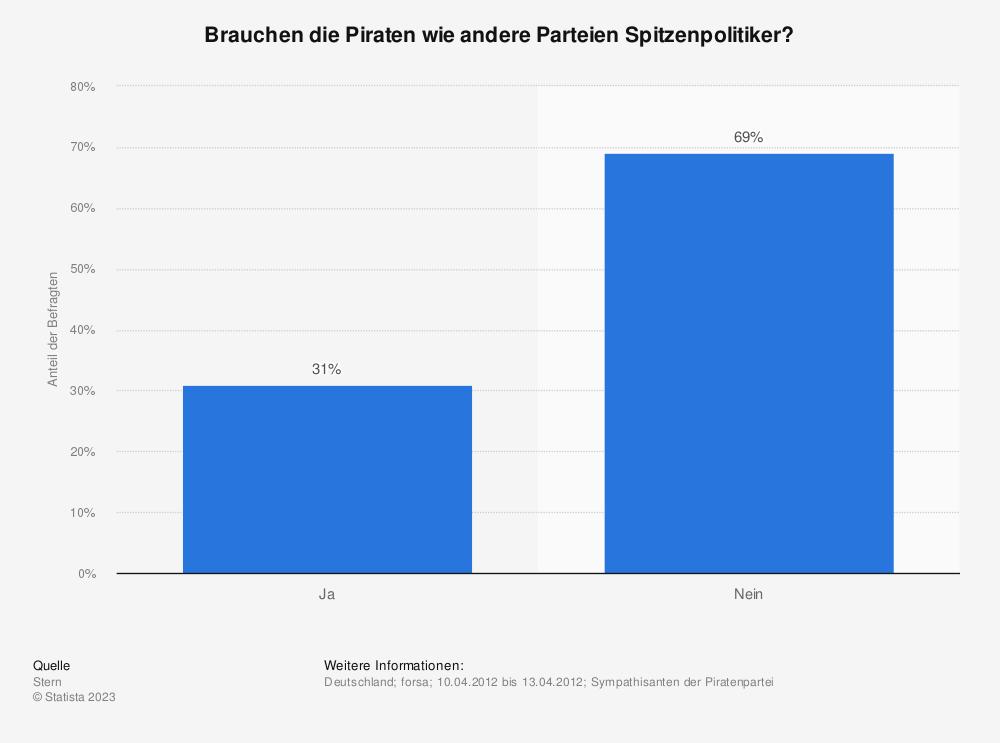 Statistik: Brauchen die Piraten wie andere Parteien Spitzenpolitiker? | Statista