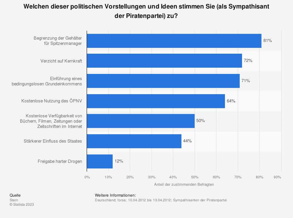 Umfrage zu den politischen Vorstellungen der Sympathisanten der Piratenpartei