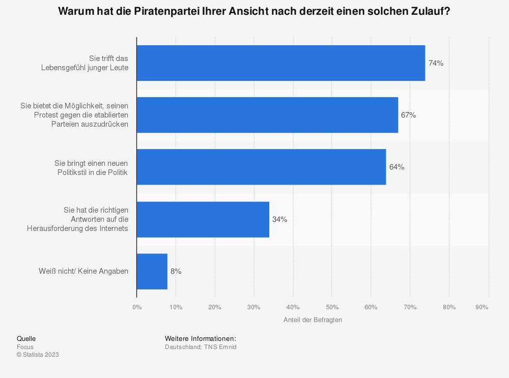 Statistik: Warum hat die Piratenpartei Ihrer Ansicht nach derzeit einen solchen Zulauf? | Statista