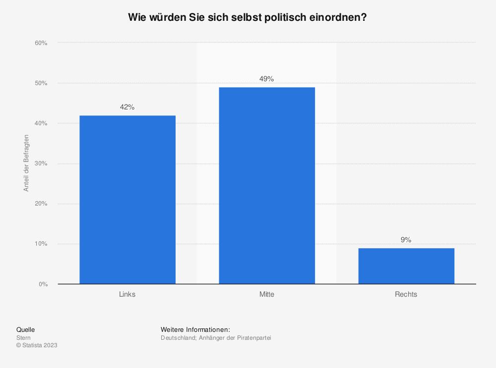 Statistik: Wie würden Sie sich selbst politisch einordnen? | Statista
