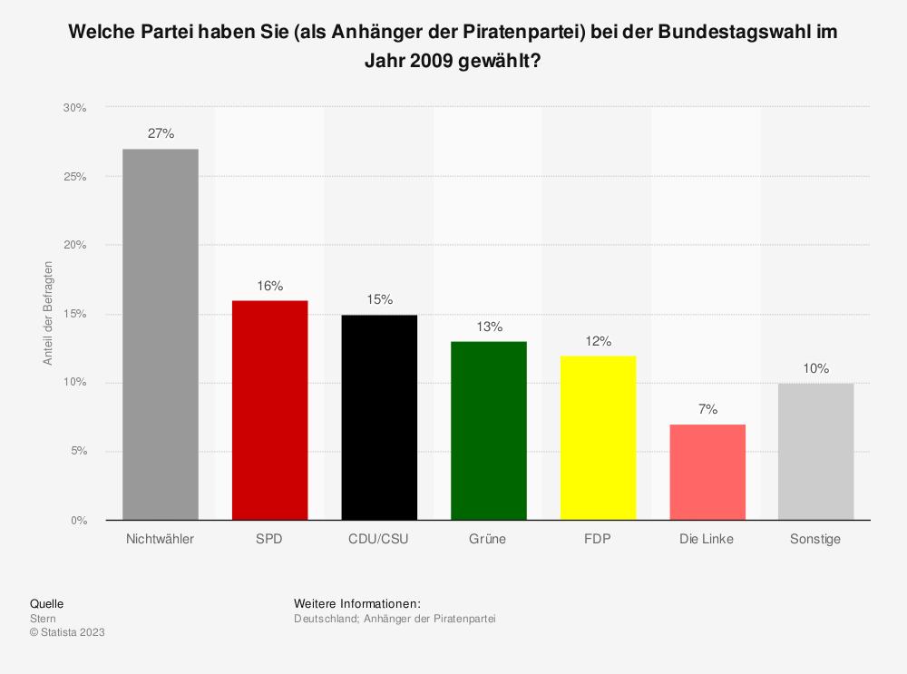 Statistik: Welche Partei haben Sie (als Anhänger der Piratenpartei) bei der Bundestagswahl im Jahr 2009 gewählt? | Statista