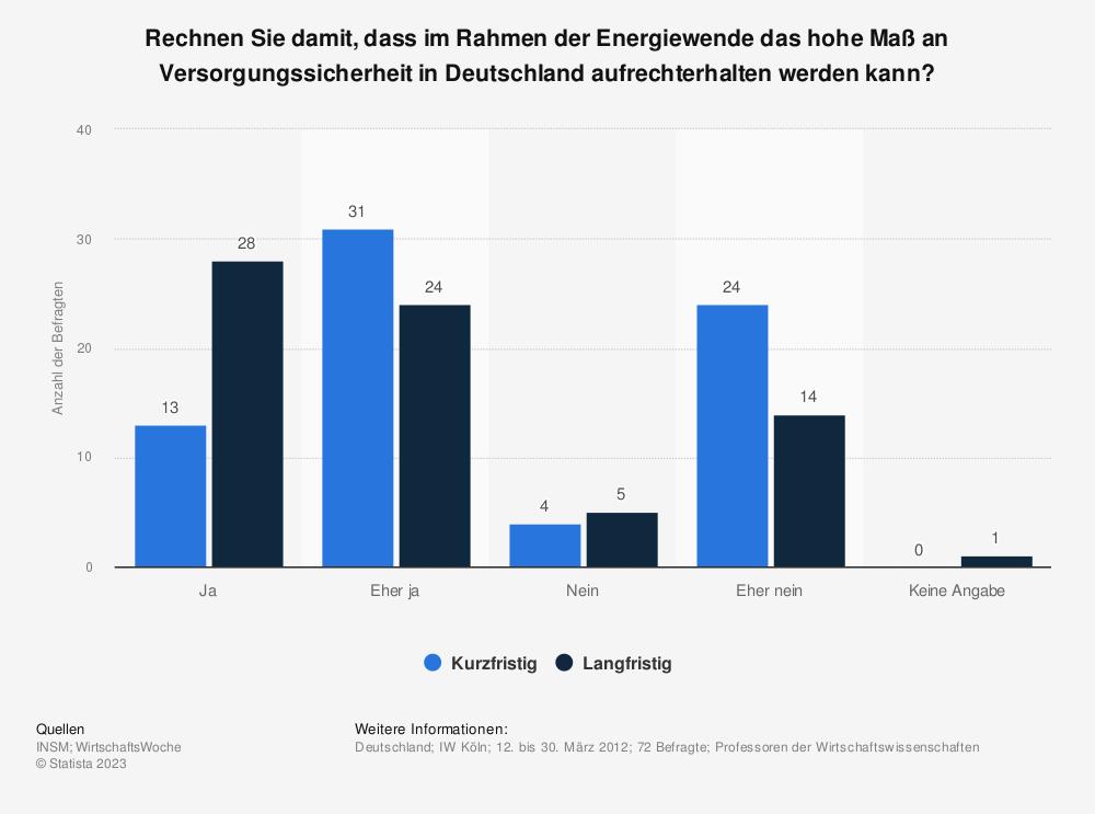 Statistik: Rechnen Sie damit, dass im Rahmen der Energiewende das hohe Maß an Versorgungssicherheit in Deutschland aufrechterhalten werden kann? | Statista