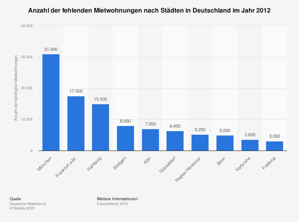 Statistik: Anzahl der fehlenden Mietwohnungen nach Städten in Deutschland im Jahr 2012 | Statista