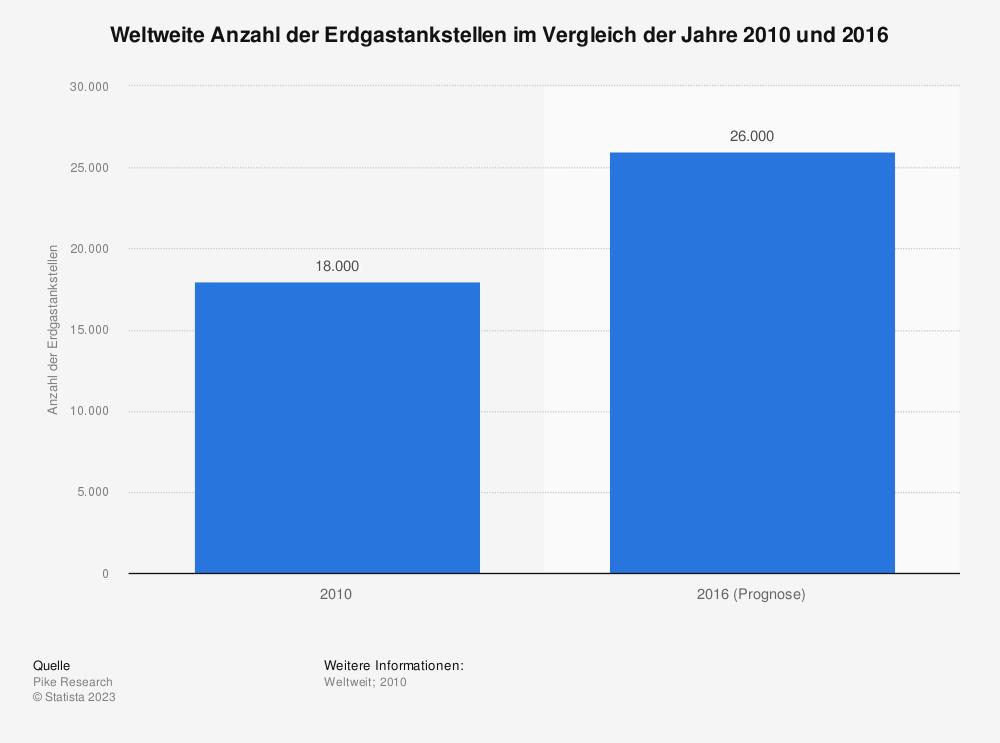 Statistik: Weltweite Anzahl der Erdgastankstellen im Vergleich der Jahre 2010 und 2016 | Statista