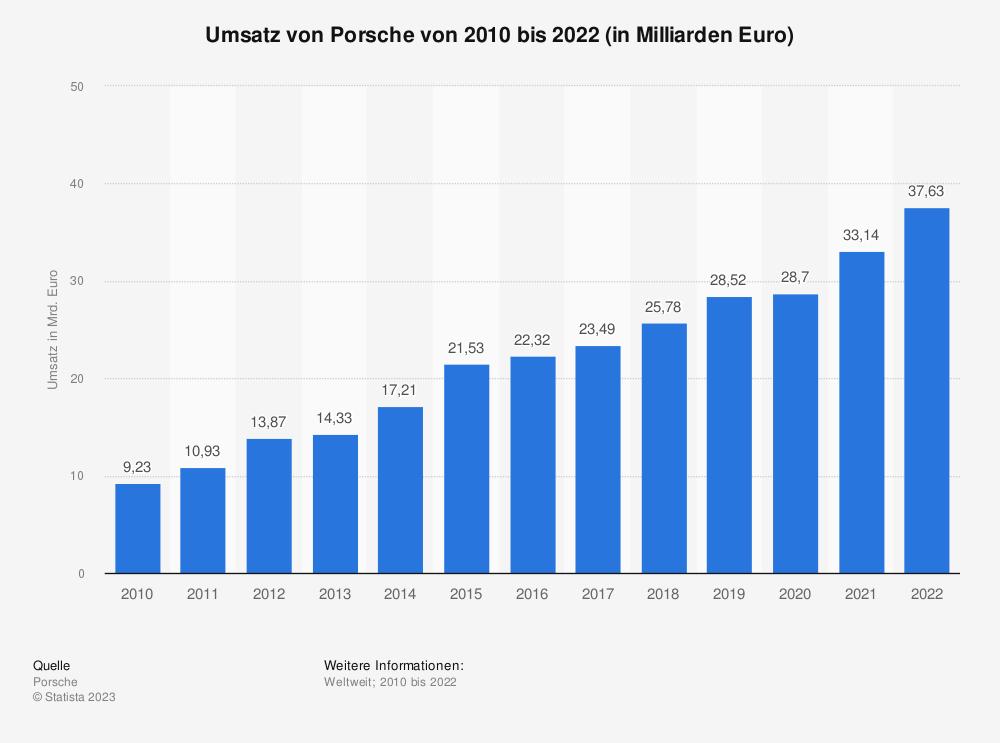 Statistik: Umsatz von Porsche in den Jahren 2010 bis 2016 (in Milliarden Euro) | Statista