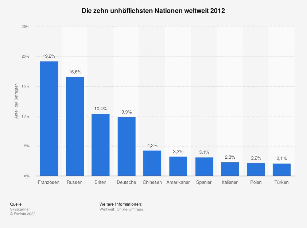 Statistik: Die zehn unhöflichsten Nationen weltweit 2012 | Statista