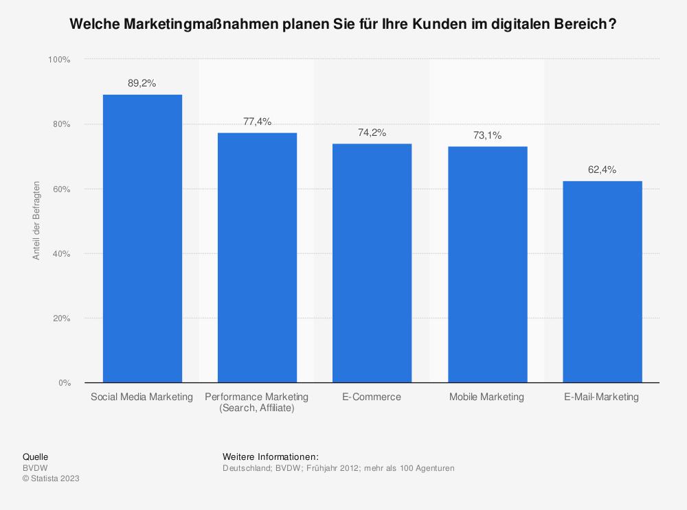 Statistik: Welche Marketingmaßnahmen planen Sie für Ihre Kunden im digitalen Bereich? | Statista