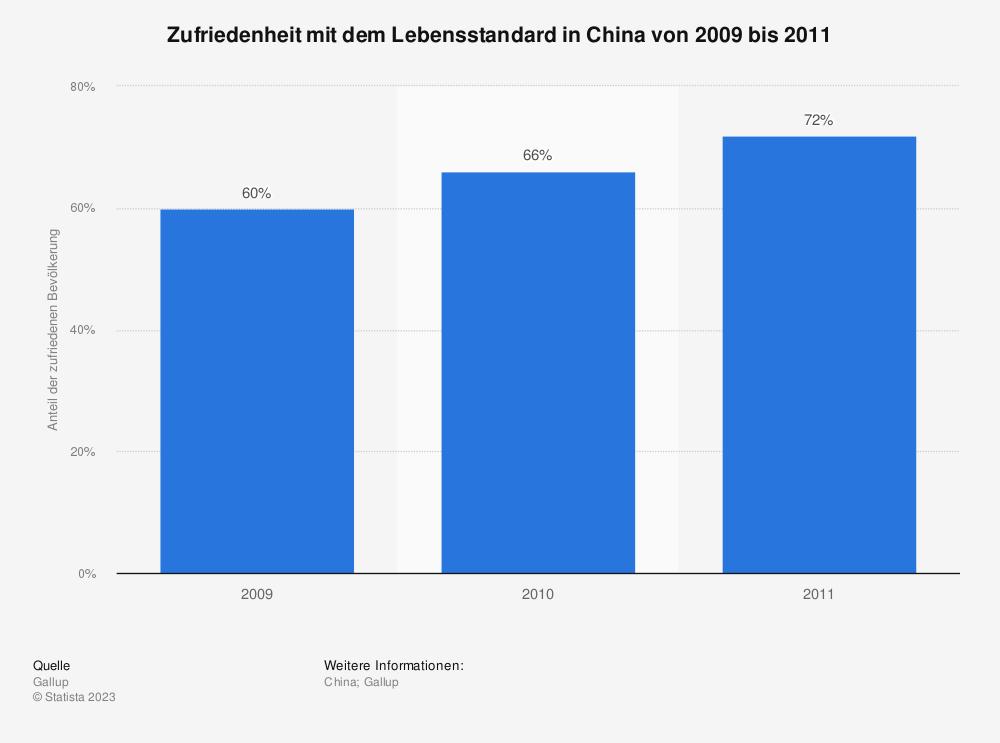 Statistik: Zufriedenheit mit dem Lebensstandard in China von 2009 bis 2011 | Statista