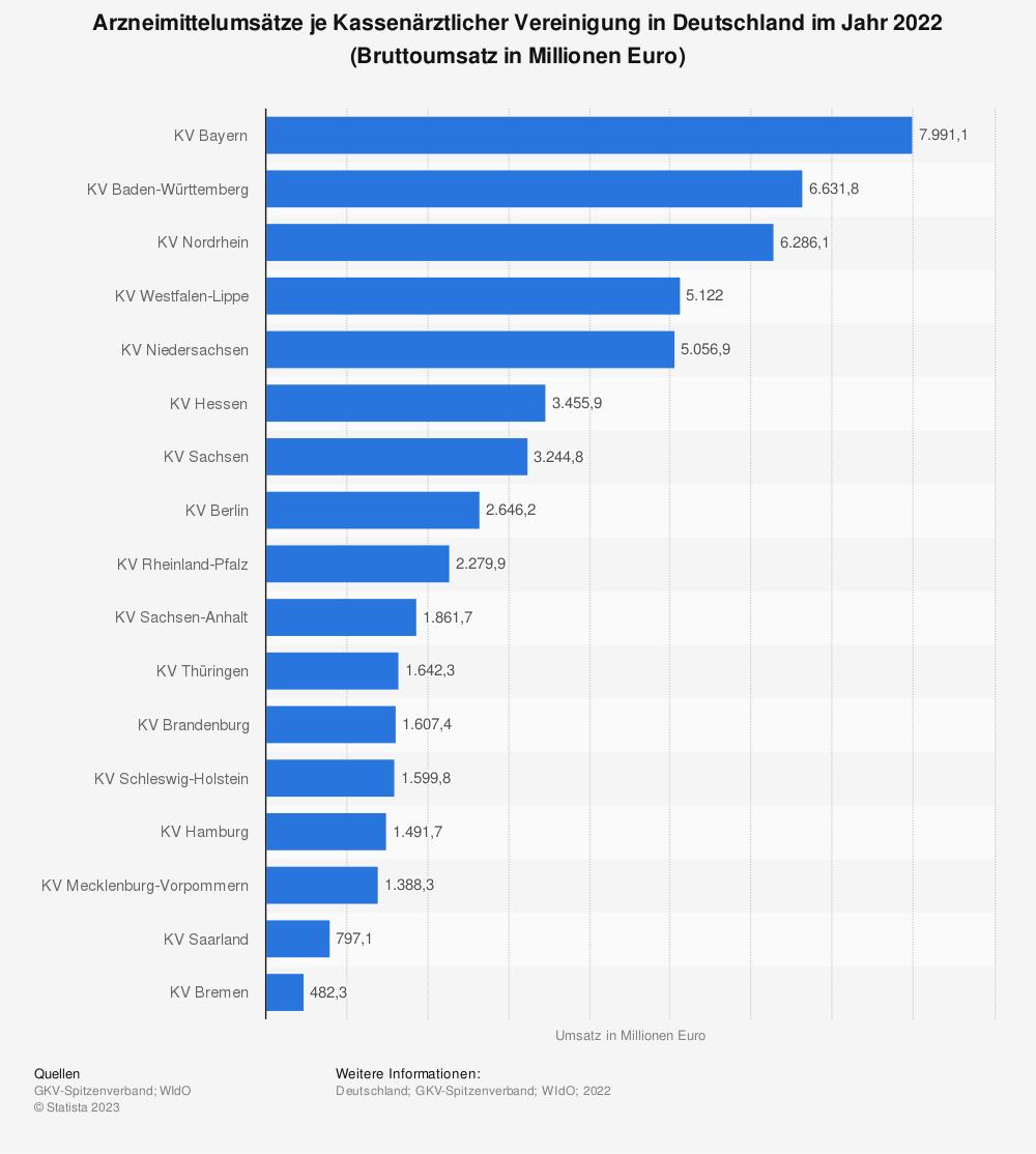 Statistik: Arzneimittelumsätze je Kassenärztlicher Vereinigung in Deutschland im Jahr 2018 (Bruttoumsatz in Millionen Euro) | Statista