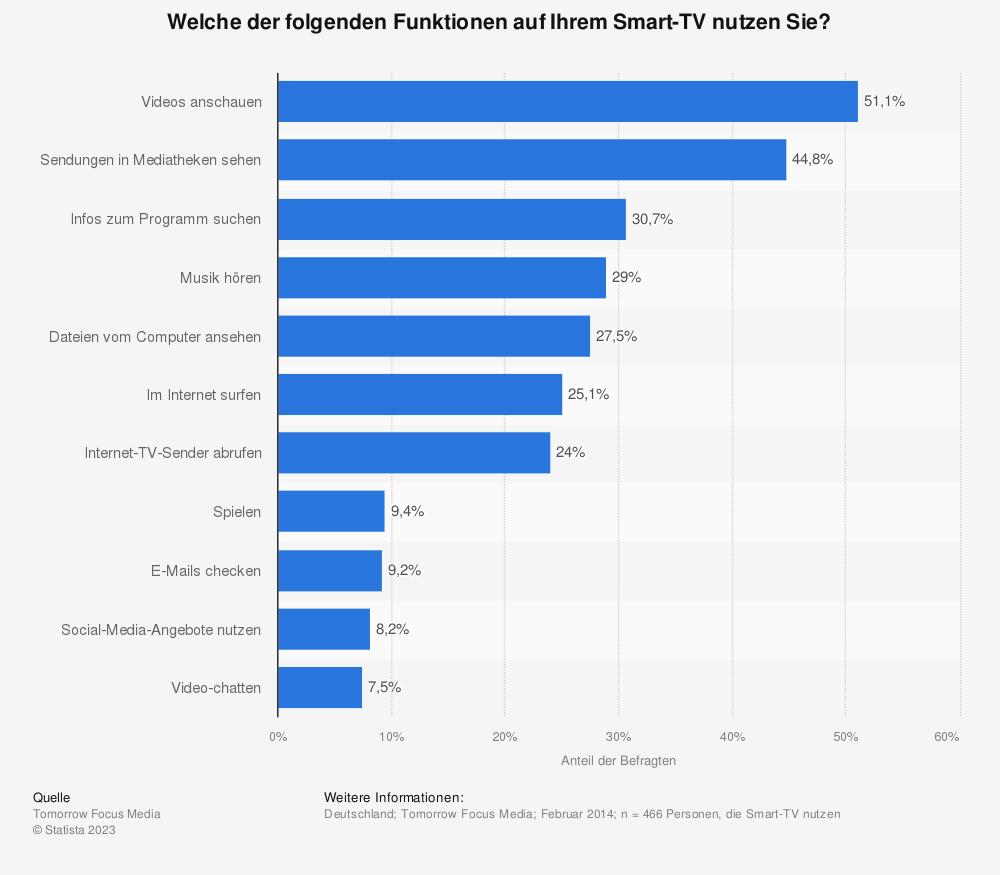 Statistik: Welche der folgenden Funktionen auf Ihrem Smart-TV nutzen Sie? | Statista