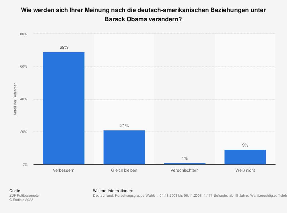 Statistik: Wie werden sich Ihrer Meinung nach die deutsch-amerikanischen Beziehungen unter Barack Obama verändern? | Statista