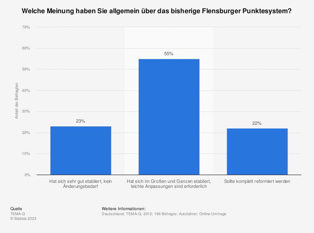 Statistik: Welche Meinung haben Sie allgemein über das bisherige Flensburger Punktesystem? | Statista