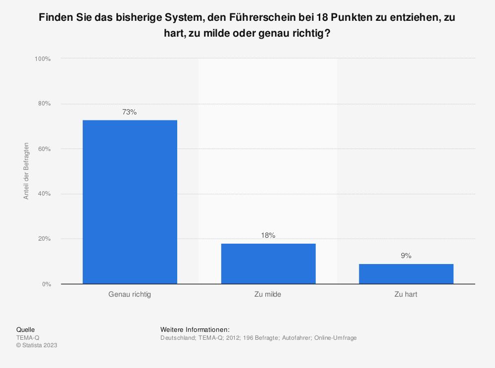 Statistik: Finden Sie das bisherige System, den Führerschein bei 18 Punkten zu entziehen, zu hart, zu milde oder genau richtig?   Statista