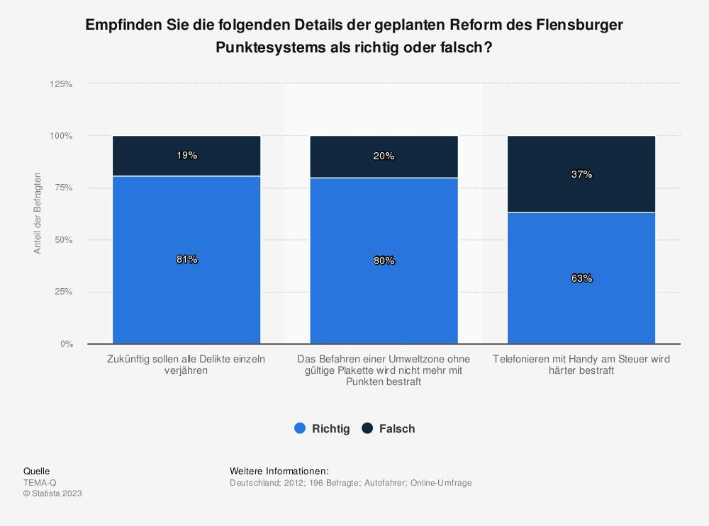 Statistik: Empfinden Sie die folgenden Details der geplanten Reform des Flensburger Punktesystems als richtig oder falsch? | Statista